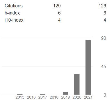 Google Scholar Indexing
